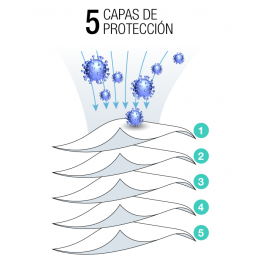 Mascarilla Protección FFP2 (5 capas) CE